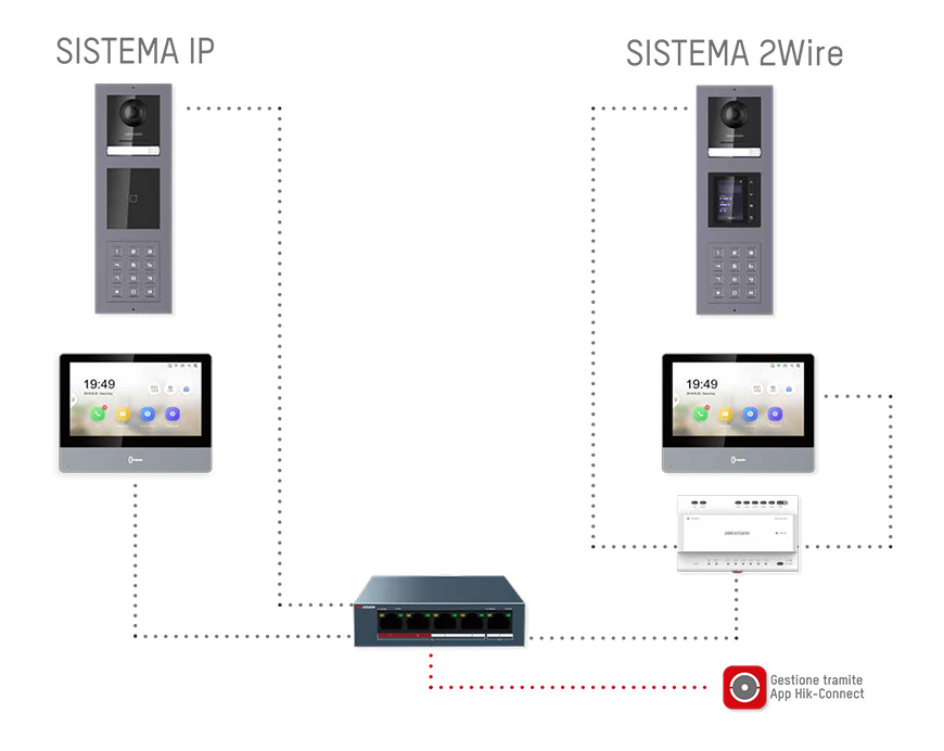 Intercom IP