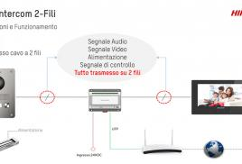 HikVision - Video Intercom 2 fili